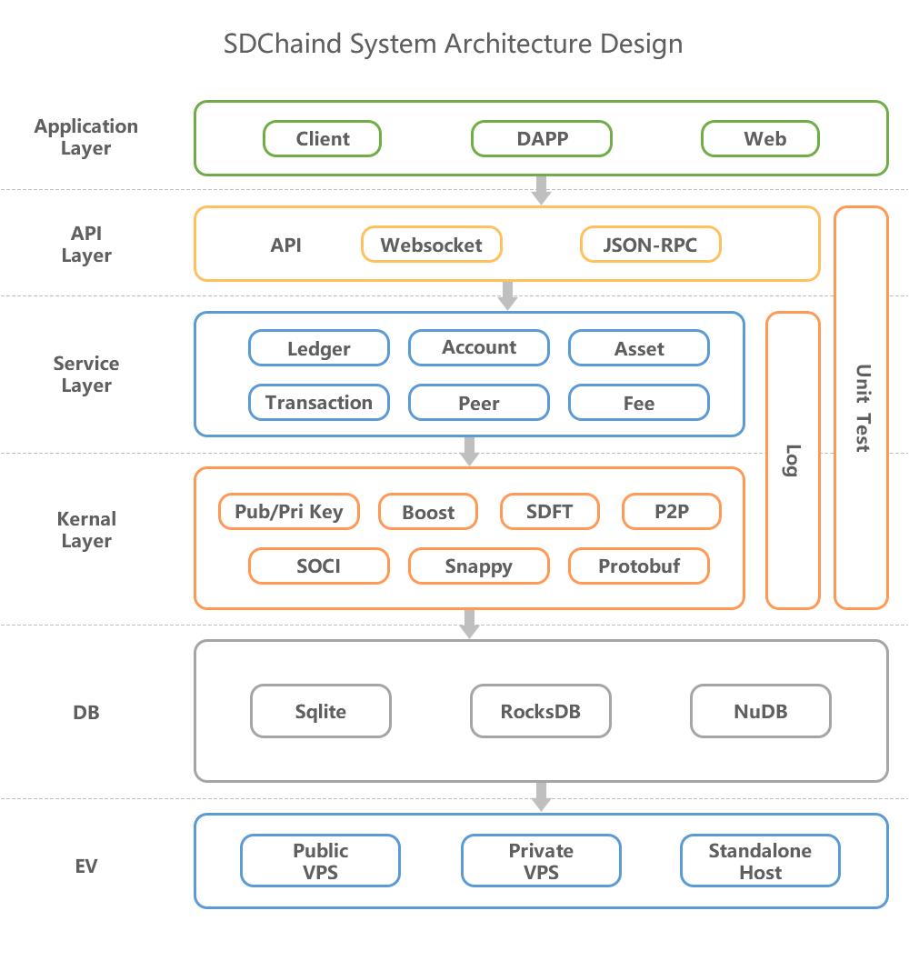 3  SDChain Core · 知识库